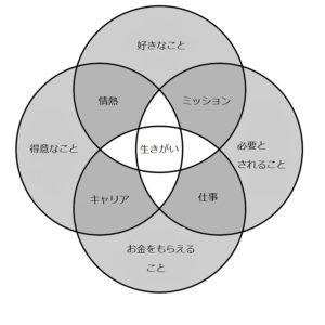 生き甲斐の図