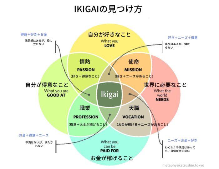 ikigaiの見つけ方