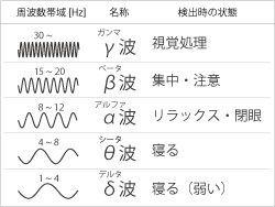 5種類に分けた脳波の紹介